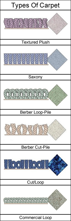 Diagram of Types of Carpet - Carpet Selection Guide